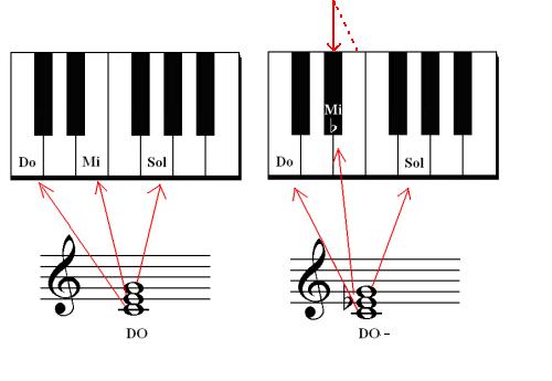 Tutto Sugli Accordi Minori Pianoforte Facile Di Norella Agatino