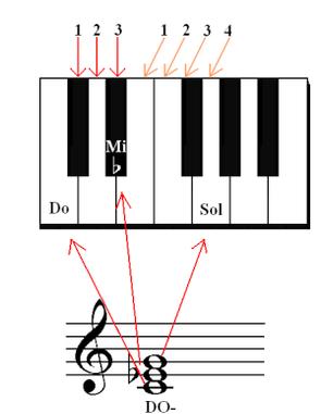 Tutto sugli accordi minori pianoforte facile di norella for Facile creatore di piano