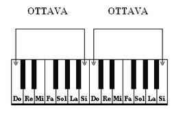 Conosciamo La Tastiera Del Pianoforte Pianoforte Facile Di Norella